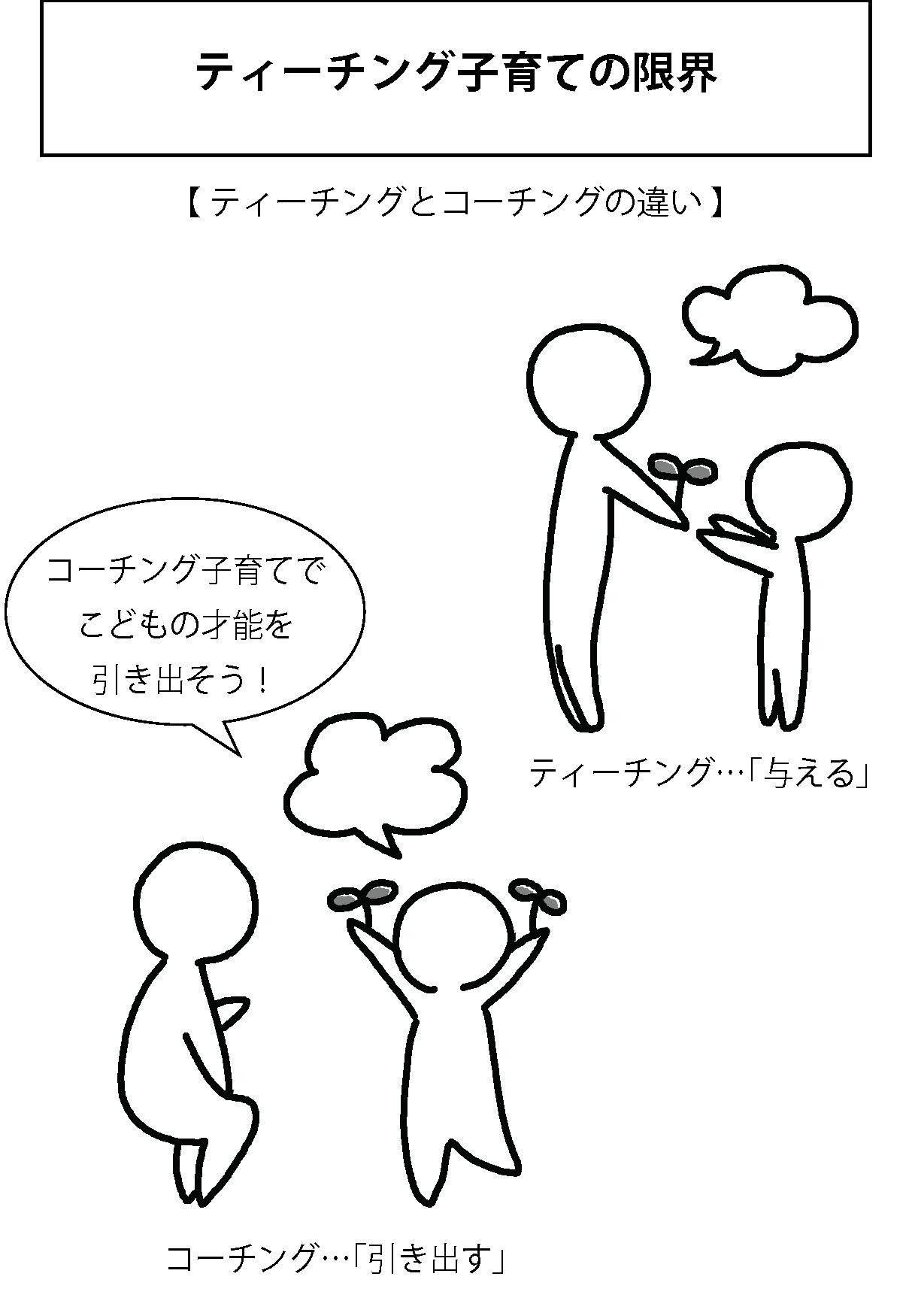 才能を伸ばす人が使っているコミュニケーション術